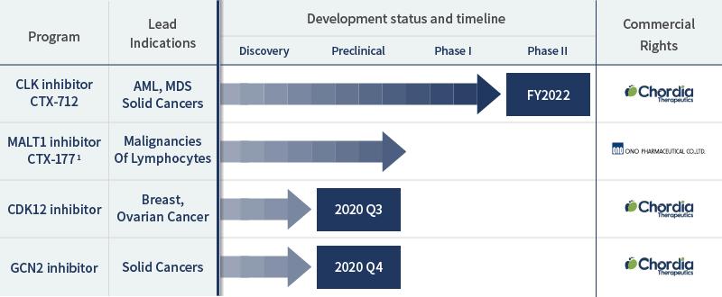 Development Pipelines